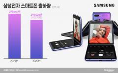 삼성, 하반기 스마트폰 새전략 짠다… 판매물량 대폭 조정