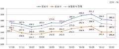 3월 보험사 RBC비율 267.2%…DB생명·MG손보 '최저'