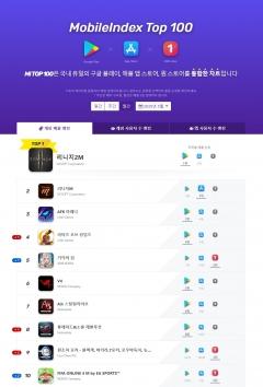 게임업계 양극화 심화…3N, 모바일 게임 차트 싹쓸이