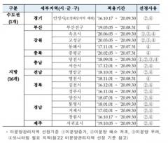HUG, 미분양관리지역 31곳→17곳으로 대거 축소