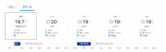 수요일 서울·경기 아침까지 비