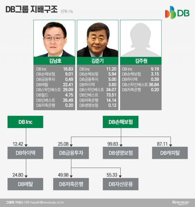 그룹 위기에도 DB화재 지분 지킨 김남호…그 덕에 회장 올랐다