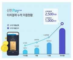 신한카드, 모바일 터치결제 이용 1년만에 1000만건 돌파
