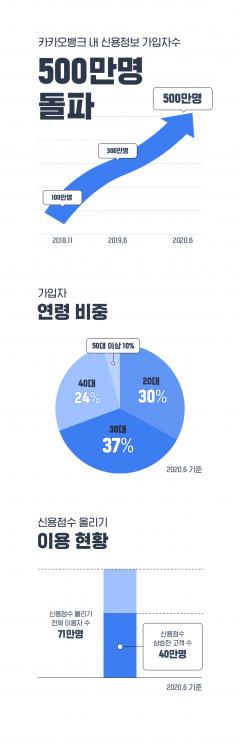 카카오뱅크, '내 신용정보' 서비스 가입자 500만명 돌파