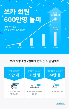 쏘카, 서비스 9년만에 회원 600만명 돌파