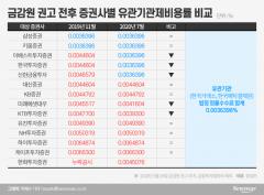 증권사 '수수료 무료' 광고 금지 3개월…배짱 영업 여전