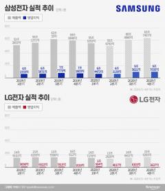 코로나19 악영향 얼마나 받을까…2분기 실적발표 앞둔 삼성·LG