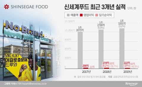 신세계푸드, '노브랜드 버거' 히든카드로 식음사업 살린다
