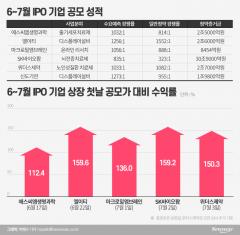 """""""제2 SK바이오팜 찾아라""""…공모주 시장 열기 '후끈'"""