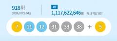 로또 1등 18명···당첨금 각 11억1762만원