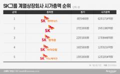 1200억 매출 SK바이오팜, 50조 이노베이션 제쳤다··· 그룹 시총 4위로 껑충