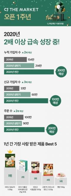 'CJ더마켓' 1주년…'식품 전문몰' 도약 박차