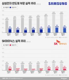 반도체 저력 보여준 삼성…SK하이닉스도 컨센서스 상회 기대