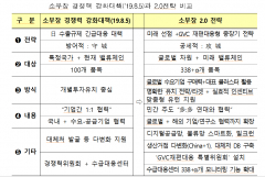 소·부·장 338개 품목 5조원 투자 …對日 넘어 글로벌공급망 대응