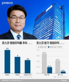 '코로나19 직격탄' 포스코, 2분기 영업익 급감…완성차 셧다운 여파 크다