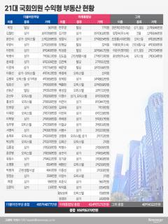 21대 국회의원 수익형부동산 원픽은 '상가'