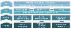 인천시, `중소기업 빅데이터 분석·활용지원 공모사업` 1위로 선정