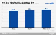 """""""삼성화재 독주 막아라""""···손보 3社, 네이버와 車보험 동맹"""