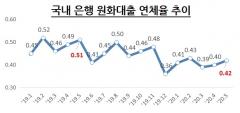 5월 말 은행권 대출 연체율 0.42%…두 달 연속 증가세