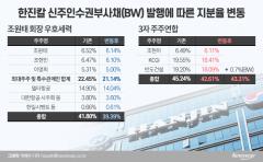 한진칼 경영권戰 향방…'4%' 앞선 3자연합 손에 달렸다
