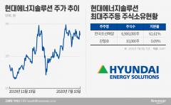 그린뉴딜이 불붙이나…한국조선해양, 현대에너지솔루션 더 판다