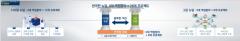 한국판 뉴딜, 2025년까지 160조원 투자···일자리 190만개 창출