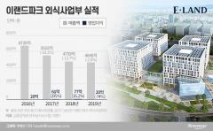 박성수 회장 숙원  '이랜드 마곡시대', 경영난에 또 미뤄져
