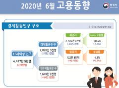 '코로나 쇼크' 넉달째 취업자수 감소…실업률 1999년이후 최고(종합)