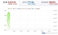코스피, 2200선 한달여만에 재돌파…한국판 뉴딜 기대감 반영