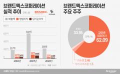 요가복 '젝시믹스' 상장…순익 76억원 회사의 2900억원 밸류 도전