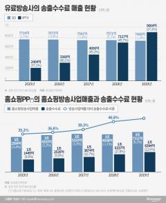 방송매출 절반이 송출수수료…홈쇼핑업계 '부글부글'