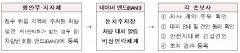 손보협회, 행안부와 장마철 車침수피해 SNS 실시간 대응