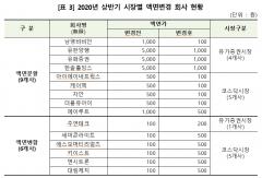 유화증권·남영비비안 등 9개사, 액면분할