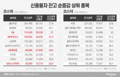 SK바이오팜 효과?…'빚투' 무대 된 SK그룹株