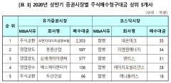 상반기 주식매수청구대금 3922억원, M&A 47개사