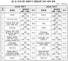상반기 해외주식결제, 테슬라 40억달러 1위… '10위에서 1위로 껑충'