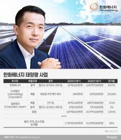 한화에너지, 태양광·수소로 '김동관 파워' 키운다