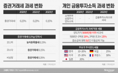 """공제한도 5000만원·이월공제 5년 상향…금투업계 """"대환영"""""""