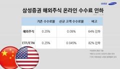 삼성증권 해외주식 수수료 0.09% 적용