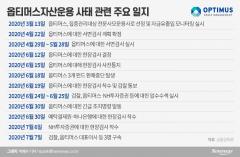 수백억대 옵티머스 펀드 자금, 김재현 대표 개인계좌로 흘렀다