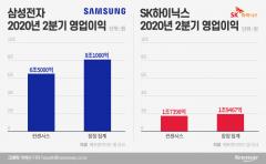 '비대면 효과'…삼성·SK 반도체 실적, 시장 예상 뛰어넘었다