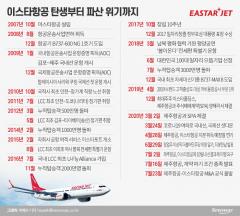 이스타항공, 출범부터 폐업 위기까지···눈물의 13년