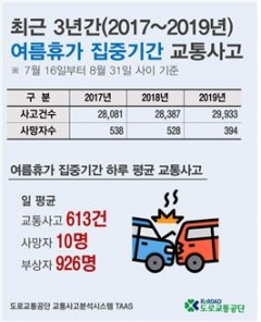 """도로교통공단 """"최근 3년간 여름 휴가철 교통사고, 하루 평균 613건 발생"""""""