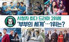 '부부의 세계'도 제쳤다…시청자 최다 드라마 1위는
