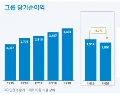 신한금융, 상반기 순이익 1조8055억원…전년比 5.7% ↓