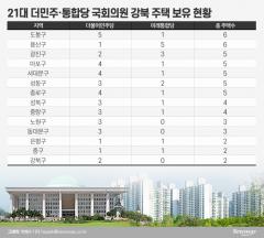 21대 여야 국회의원 강북 주택 픽은 마·용·도