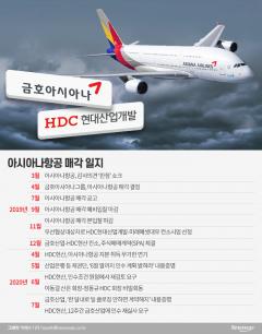 HDC현산, 아시아나 M&A 미룬다…'소송 전운' 고조