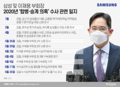 삼성 이재용 기소유예 가능성…檢, 광복절 연휴 이후 결론
