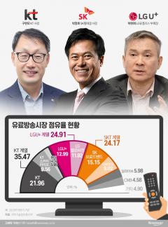 박정호-구현모-하현회, 유료방송 M&A 2라운드…미디어 경쟁 '가속화'