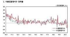"""6월 수출물량지수 전년比 1.4%↓…""""낙폭은 축소"""""""